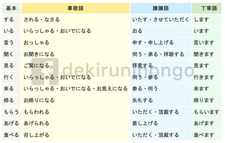 Cách sử dụng chính xác kính ngữ trong tiếng Nhật - ảnh 3