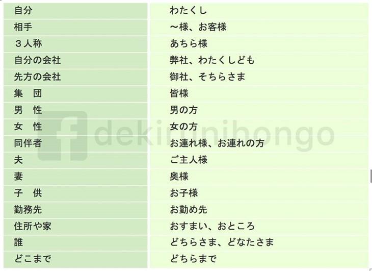 Cách sử dụng chính xác kính ngữ trong tiếng Nhật - ảnh 1