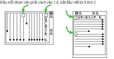 Cách sử dụng giấy viết luận văn tiếng Nhật - ảnh 6