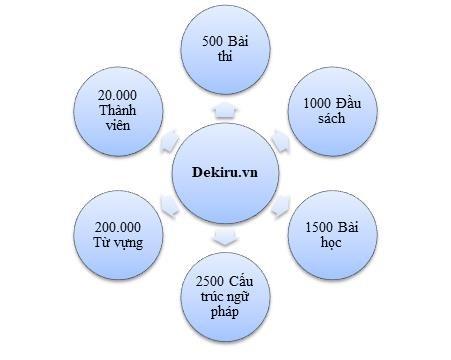 Website học tiếng Nhật trực tuyến Dekiru.vn - ảnh 2