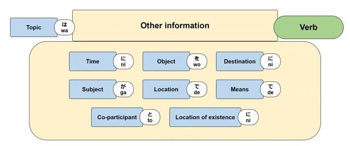 Ni và De: Cách lựa chọn 2 loại trợ từ chỉ vị trí trong tiếng Nhật - ảnh 2