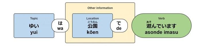 Ni và De: Cách lựa chọn 2 loại trợ từ chỉ vị trí trong tiếng Nhật - ảnh 5