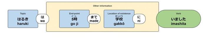 Ni và De: Cách lựa chọn 2 loại trợ từ chỉ vị trí trong tiếng Nhật - ảnh 7