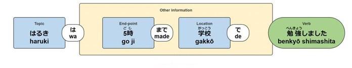Ni và De: Cách lựa chọn 2 loại trợ từ chỉ vị trí trong tiếng Nhật - ảnh 8