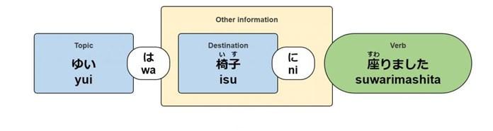 Ni và De: Cách lựa chọn 2 loại trợ từ chỉ vị trí trong tiếng Nhật - ảnh 10