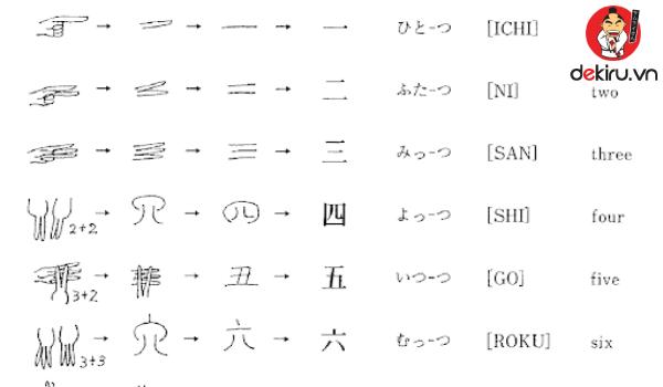 Bảng chữ cái Kanji là bảng chữ Hán cổ
